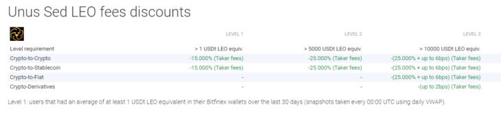 Unus Sed LEO fees discounts
